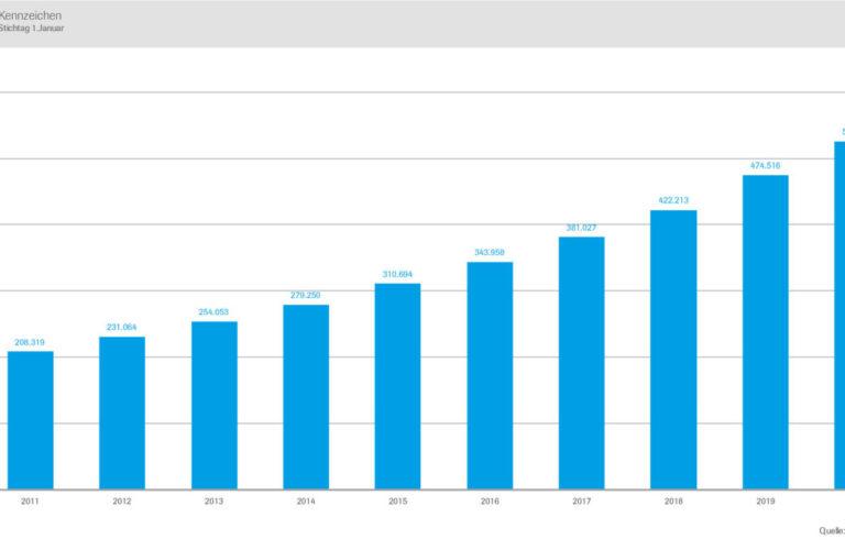 Entwicklung von Pkw mit H-Kennzeichen von 2011 bis 2020.